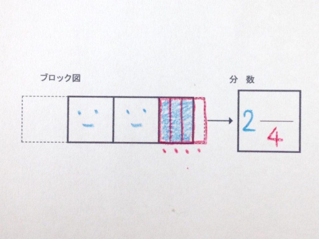 色鉛筆で分数イメージから分数手順03-1