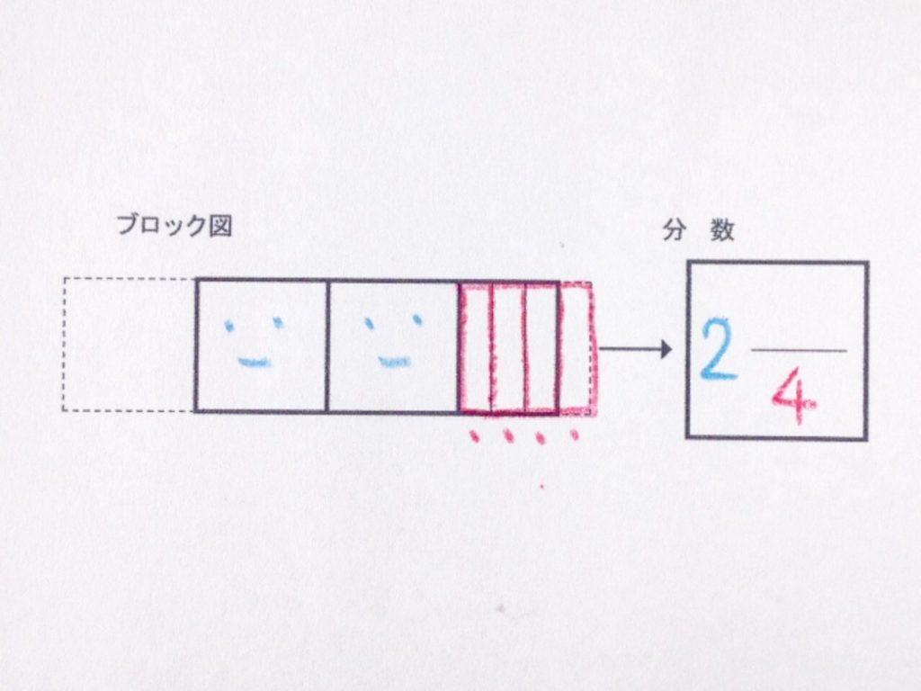 色鉛筆で分数イメージから分数手順02-4
