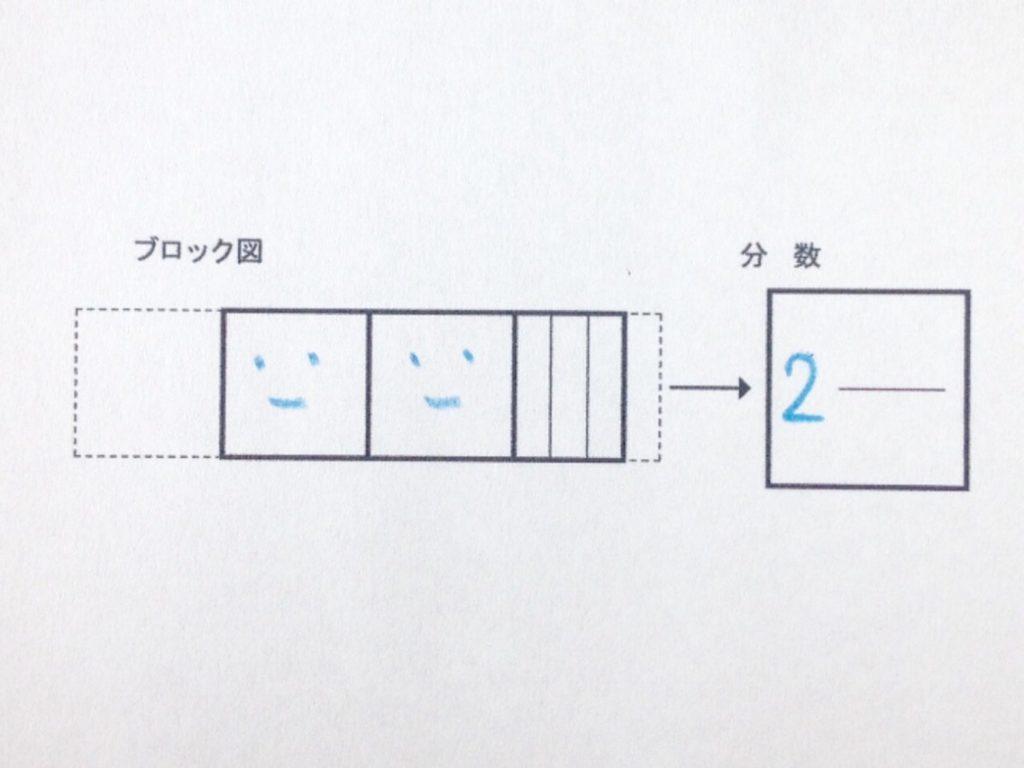 色鉛筆で分数イメージから分数手順01
