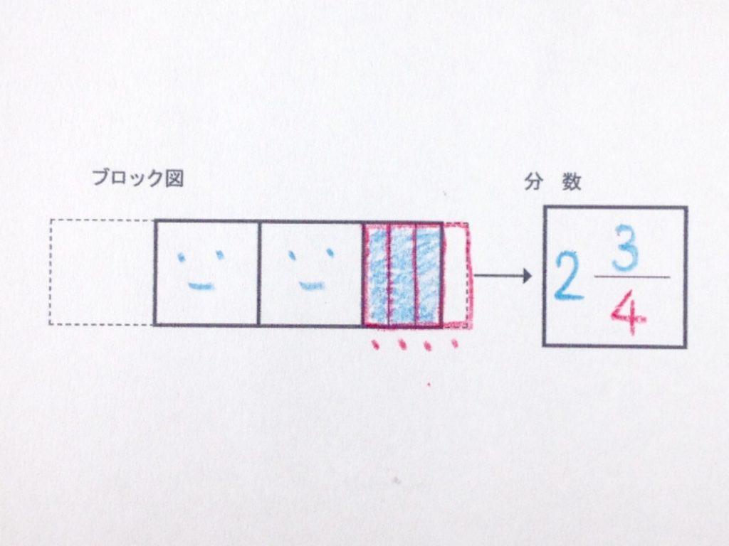 色鉛筆で分数イメージから分数手順03-2