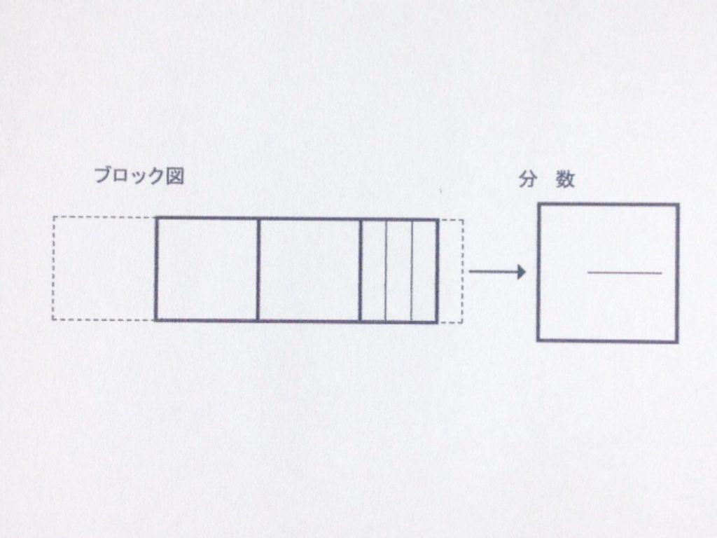 色鉛筆で分数イメージから分数手順0